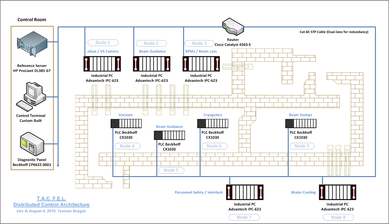 Ankara university tac particle accelerator distributed control 41 distributed control systems architecture sciox Images